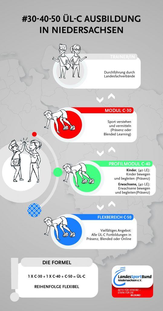 Infografik Ausbildung ÜL C